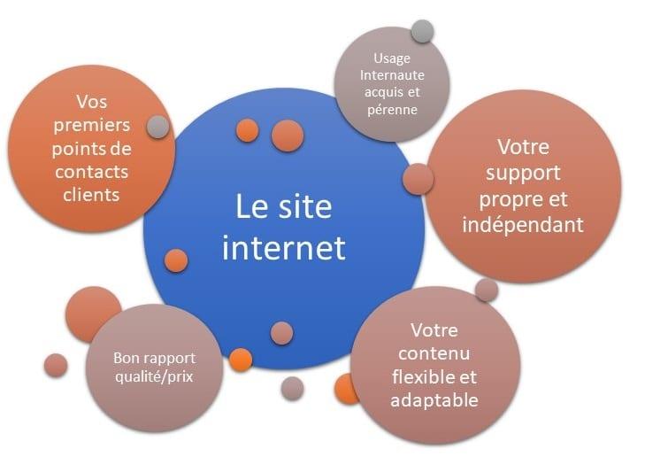 5-raisons-site-web-optimisation-referencement-contenu-performance