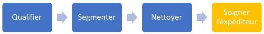 expediteur-fichier-emailing-schema-methode-base-de-donnees-emailing