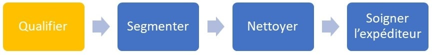 Qualifier-fichier-emailing-schema-methode-base-de-donnees-emailing