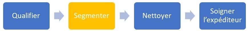 Segmenter-fichier-emailing-schema-methode-base-de-donnees-emailing