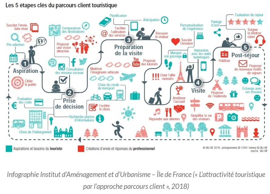 5-etapes-cles-parcours-client-touristique-schema-infographie-institut-amenagement-urbanisme-flo-delorme-flowdelo