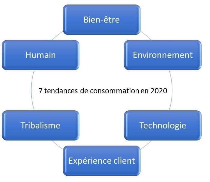 schema-7-tendances-de-consommation-strategie-digitale-tourisme-hebergement-flo-delorme-flowdelo